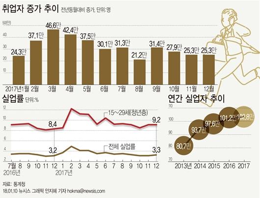 文정부, 청년일자리 집중...패션·오락·사치재 소비확산 통한 내수진작 가능성