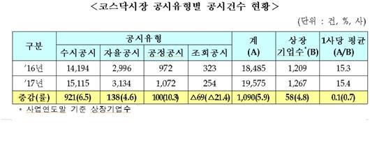 작년 코스닥 실적개선…판매·배당·구조개편 공시 10%↑