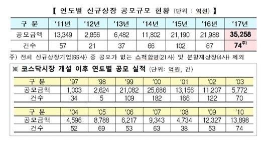 작년 코스닥 IPO 공모액 3.5조...사상 최대