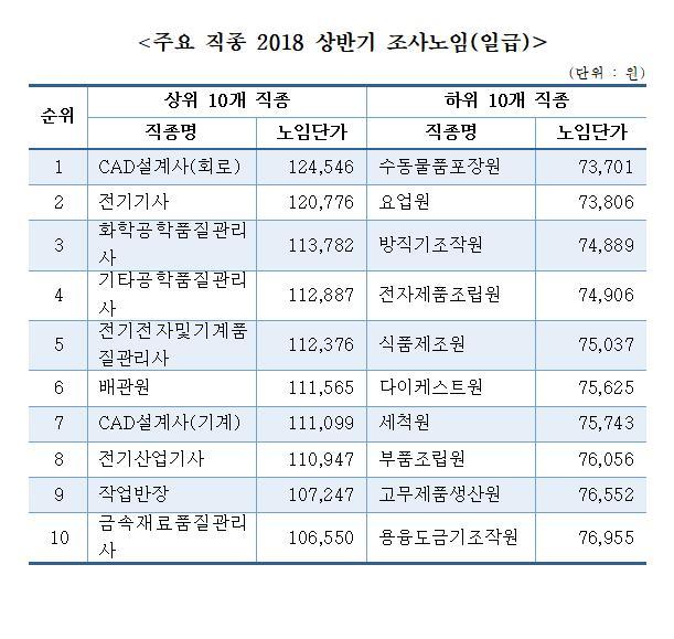 중기 생산직 하루 노임 8만7177원…전년比 11.7%↑