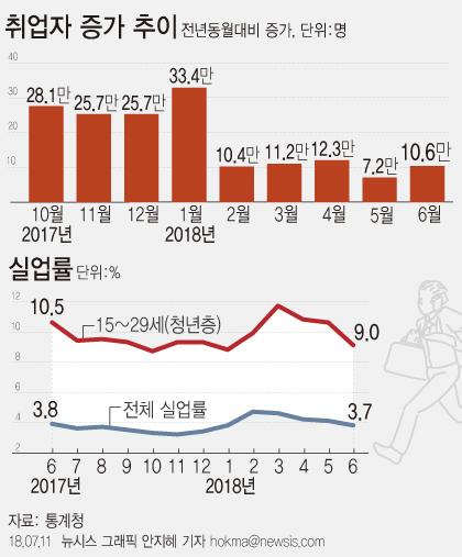 [종합]5개월째 '고용 절벽'…상반기 취업자 증가폭 14만2000명